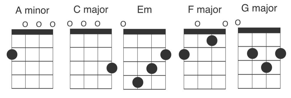 Halleluja ukulele chords